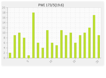 Pune Warriors  Innings Runs Per Over Graph