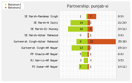 Punjab XI vs Rajasthan XI 48th Match Partnerships Graph