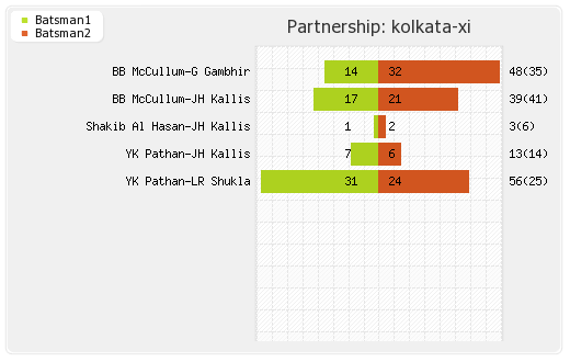 Delhi XI vs Kolkata XI 1st Qualifier Partnerships Graph