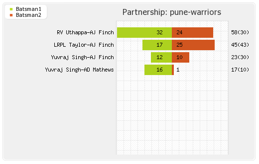 Pune Warriors vs Rajasthan XI 13th Match Partnerships Graph