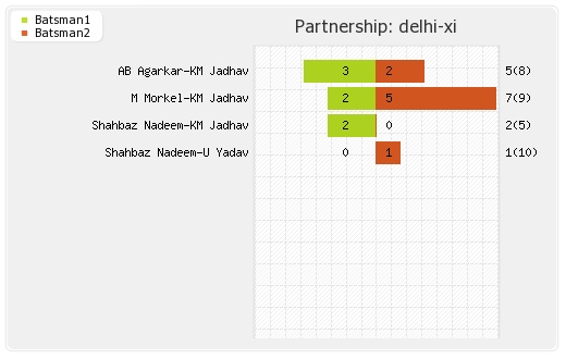 Delhi XI vs Chennai XI 24th Match Partnerships Graph