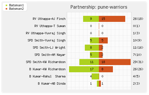 Pune Warriors vs Chennai XI 42nd Match Partnerships Graph