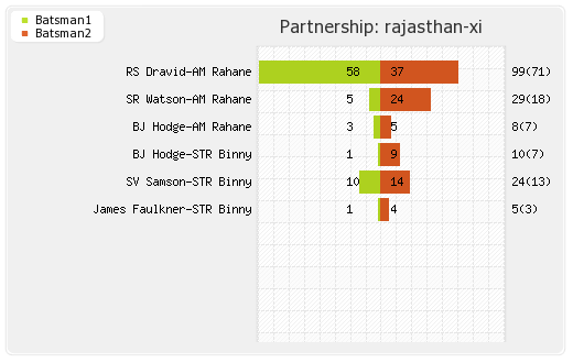 Rajasthan XI vs Pune Warriors 50th match Partnerships Graph