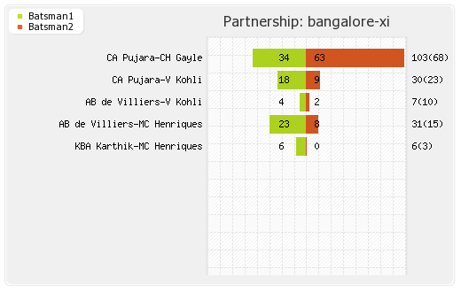 Punjab XI vs Bangalore XI 51st Match Partnerships Graph
