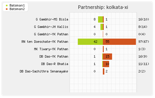 Kolkata XI vs Pune Warriors 65th Match Partnerships Graph