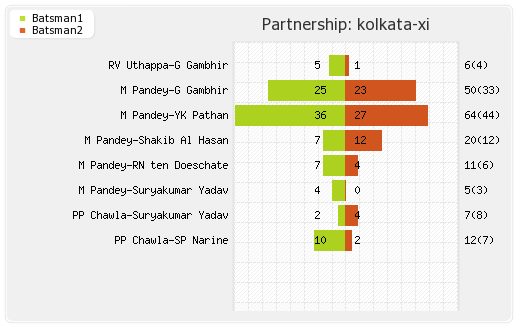 Kolkata XI vs Punjab XI Final Partnerships Graph