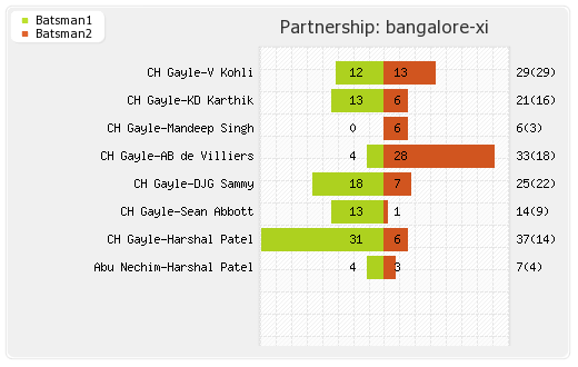 Bangalore XI vs Kolkata XI 5th T20 Partnerships Graph