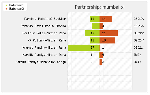 Mumbai XI vs Hyderabad XI 10th match Partnerships Graph