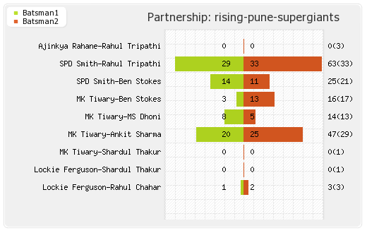 Gujarat Lions vs Rising Pune Supergiants 13th match Partnerships Graph