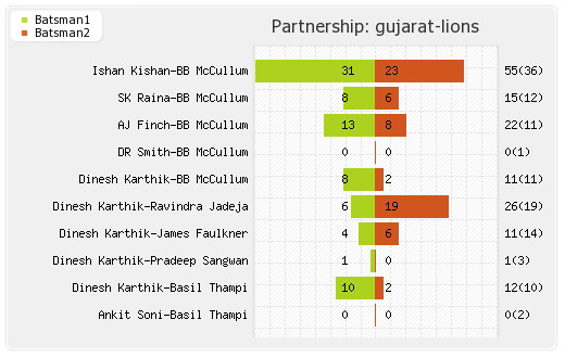 Rising Pune Supergiants vs Gujarat Lions 39th Match Partnerships Graph