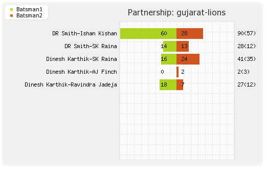 Punjab XI vs Gujarat Lions 47th Match Partnerships Graph