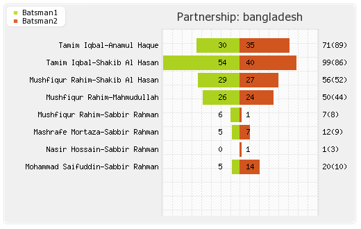 Bangladesh vs Sri Lanka 3rd Match Partnerships Graph