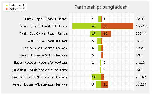Bangladesh vs Zimbabwe 5th Match Partnerships Graph