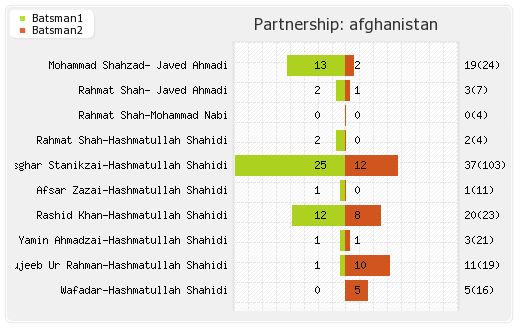 India vs Afghanistan Only Test Partnerships Graph