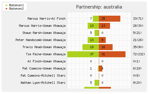 Australia vs India 2nd Test Partnerships Graph