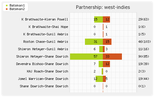 Bangladesh vs West Indies 1st Test Partnerships Graph