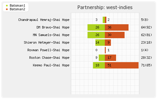 Bangladesh vs West Indies 2nd ODI Partnerships Graph