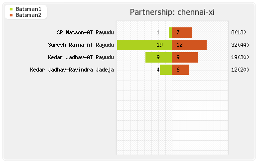 Chennai XI vs Bangalore XI 1st Match Partnerships Graph
