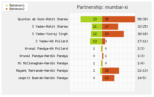 Bangalore XI vs Mumbai XI 7th Match Partnerships Graph