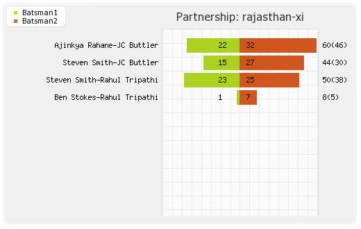 Rajasthan XI vs Bangalore XI 14th Match Partnerships Graph