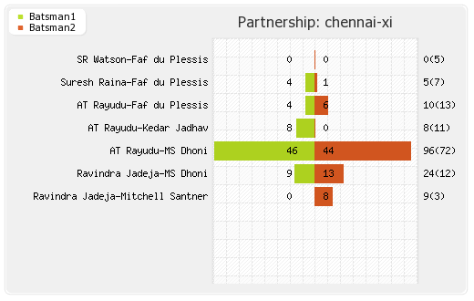 Rajasthan XI vs Chennai XI 25th Match Partnerships Graph