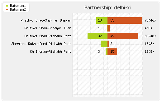 Rajasthan XI vs Delhi XI 40th Match Partnerships Graph