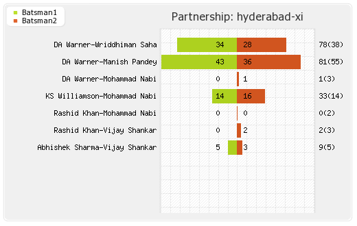Hyderabad XI vs Punjab XI 48th Match  Partnerships Graph