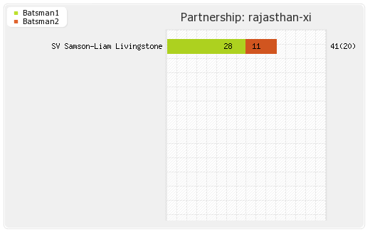 Bangalore XI vs Rajasthan XI 49th Match Partnerships Graph