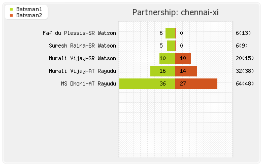 Chennai XI vs Mumbai XI Qualifier 1 Partnerships Graph