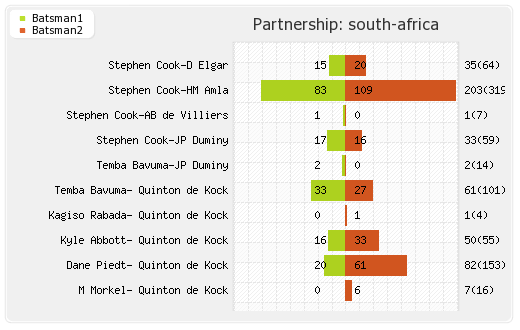 South Africa vs England 4th Test Partnerships Graph