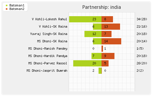 India vs England 1st T20I Partnerships Graph