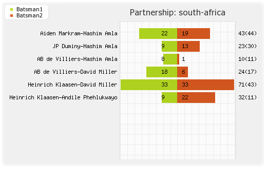 South Africa vs India 4th ODI Partnerships Graph