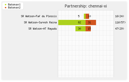 Chennai XI vs Hyderabad XI Final Match Partnerships Graph