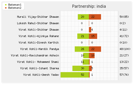 England vs India 1st Test Partnerships Graph